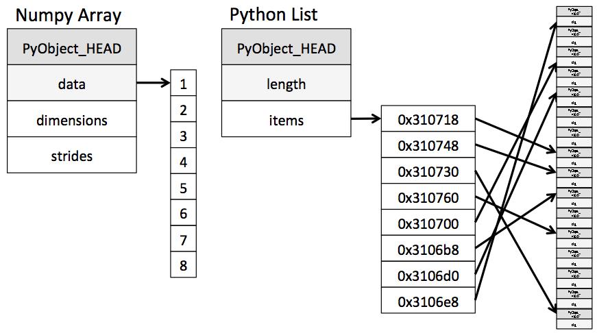 array_vs_list