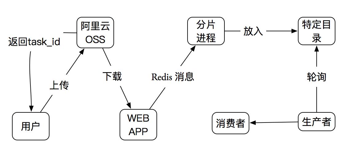 pdfaddtext_arch2