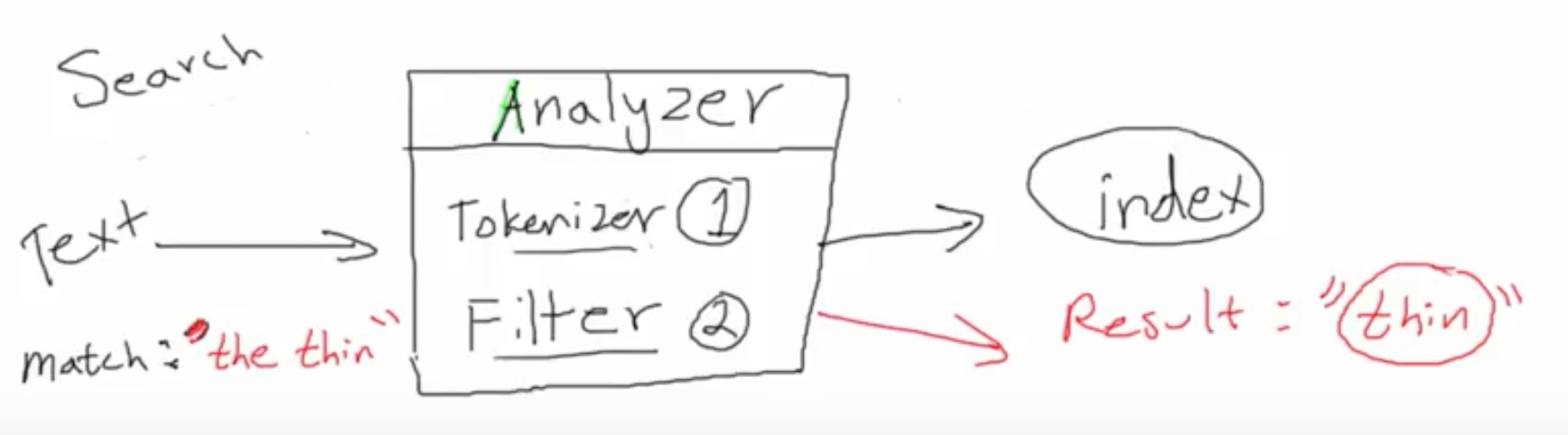 elasticsearch_analyzer
